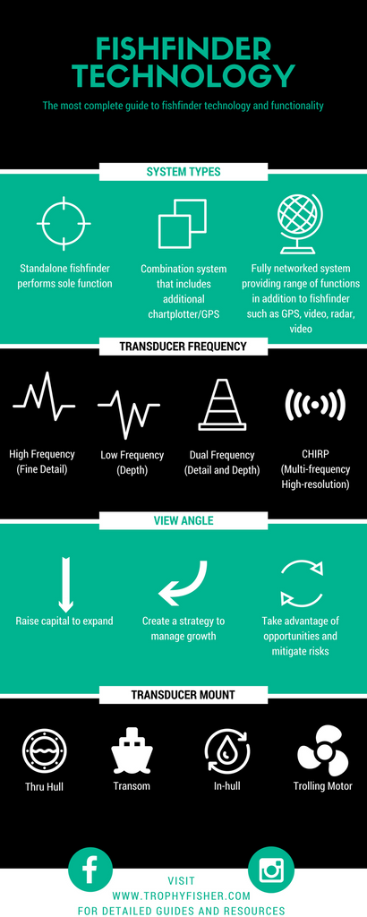 An introduction to fish finders infographic
