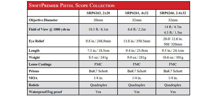 Premier Pistol Scope Specifications