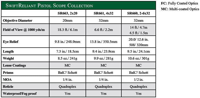 Swift Reliant Pistol Scope Specifications