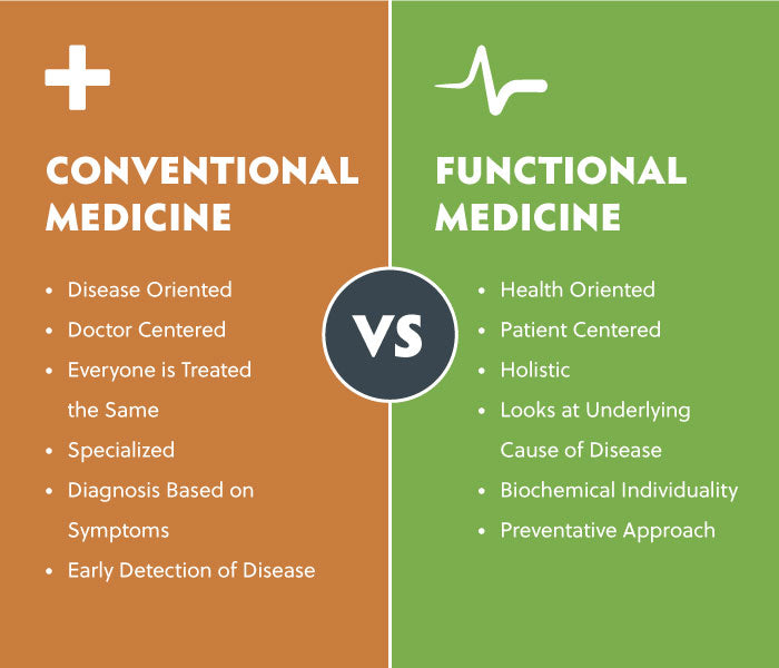 The principles of Functional Medicine | Treating the system, rather than the symptoms