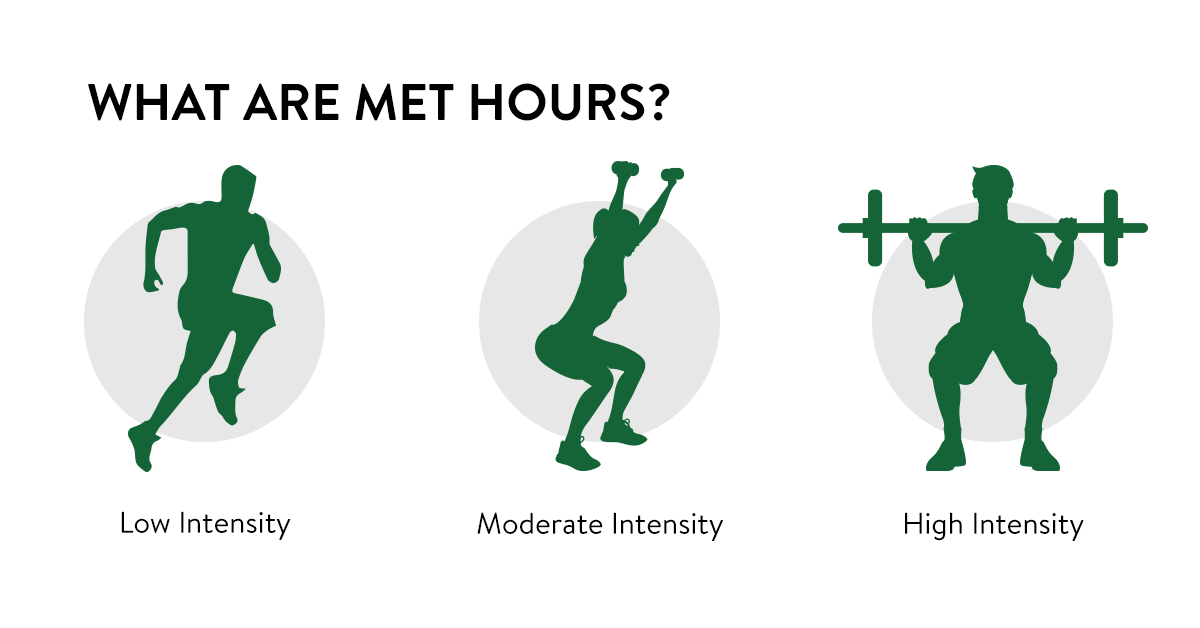 What are MET hours?