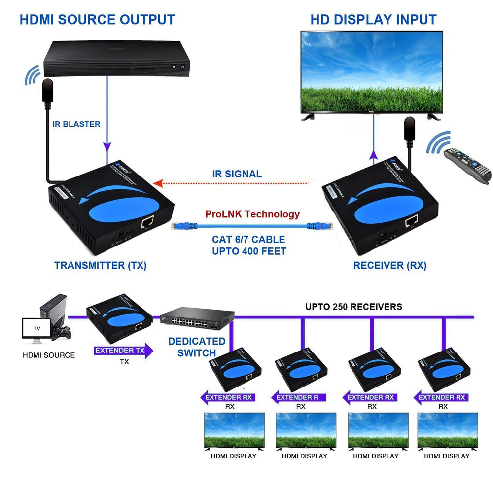 OREI HDMI Extender Over Single CAT5e//CAT6 Cable One to Many 4K @ 30Hz with IR Remote RS-232 ProLNK Tecnhology Up to 400 Ft