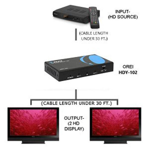 Illustration explaining how video splitter works