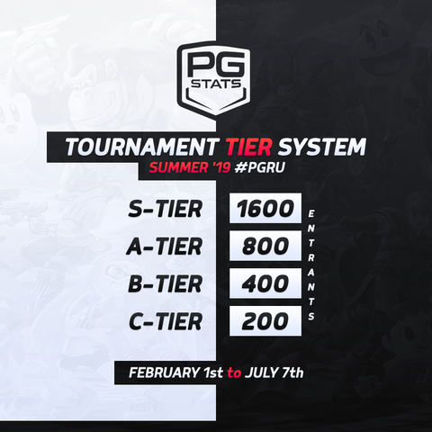 Tournament Tier System Released for the Summer '19 #PGRU
