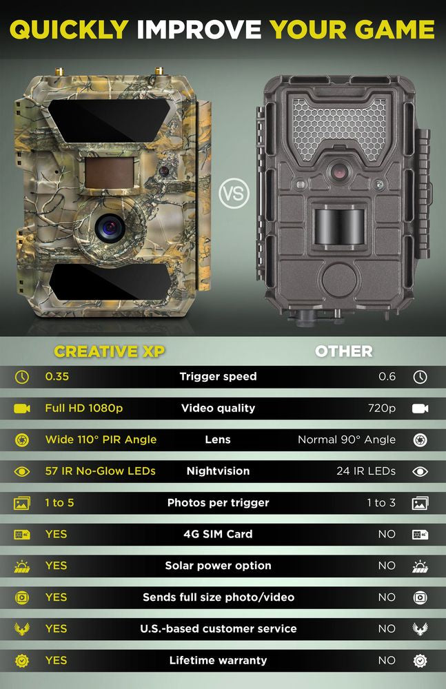 2-Pack GlassRaven 4G LTE - Cellular IR Trail Camera