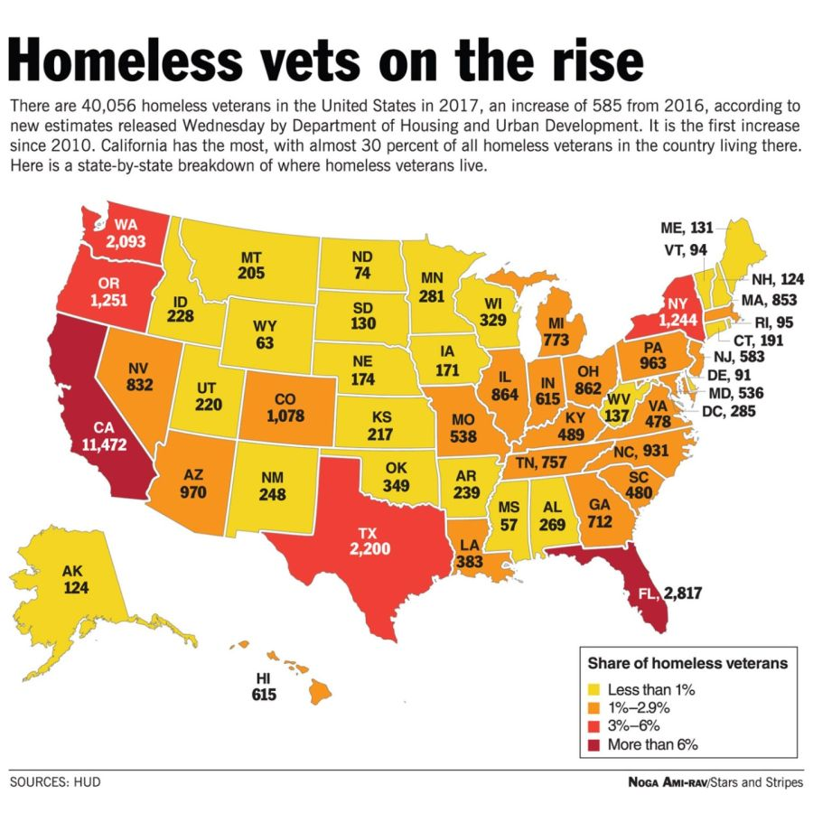 America's Homeless Veteran Problem!