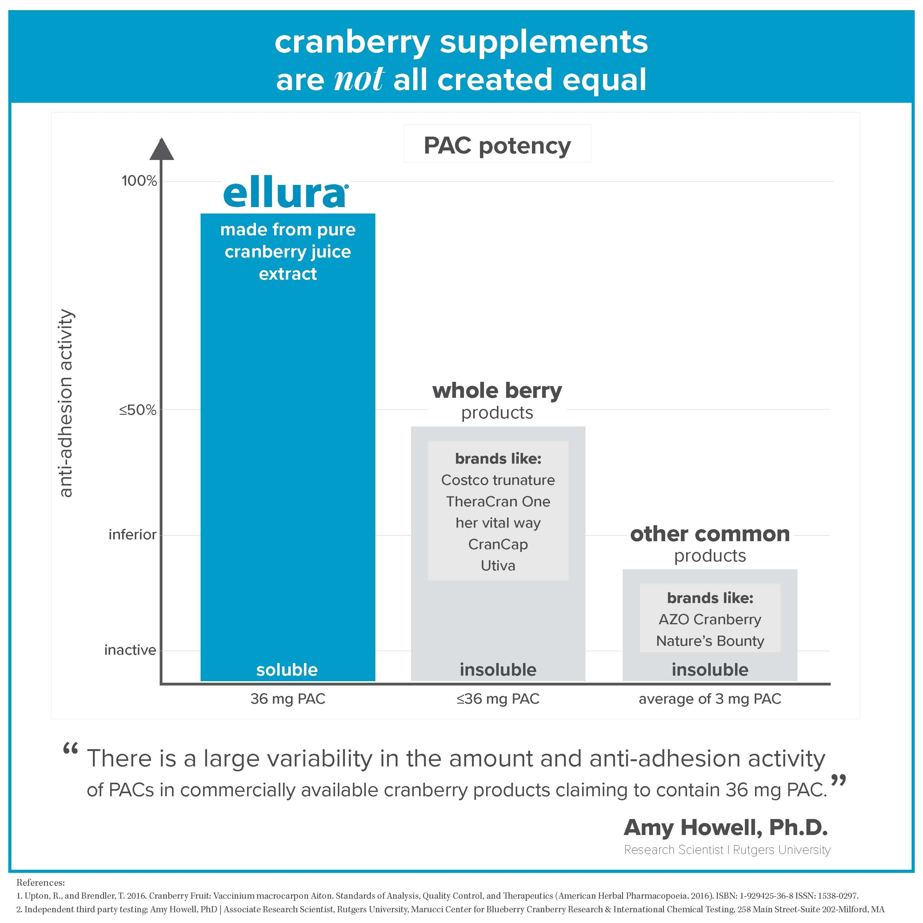 not all cranberry supplements are created equal