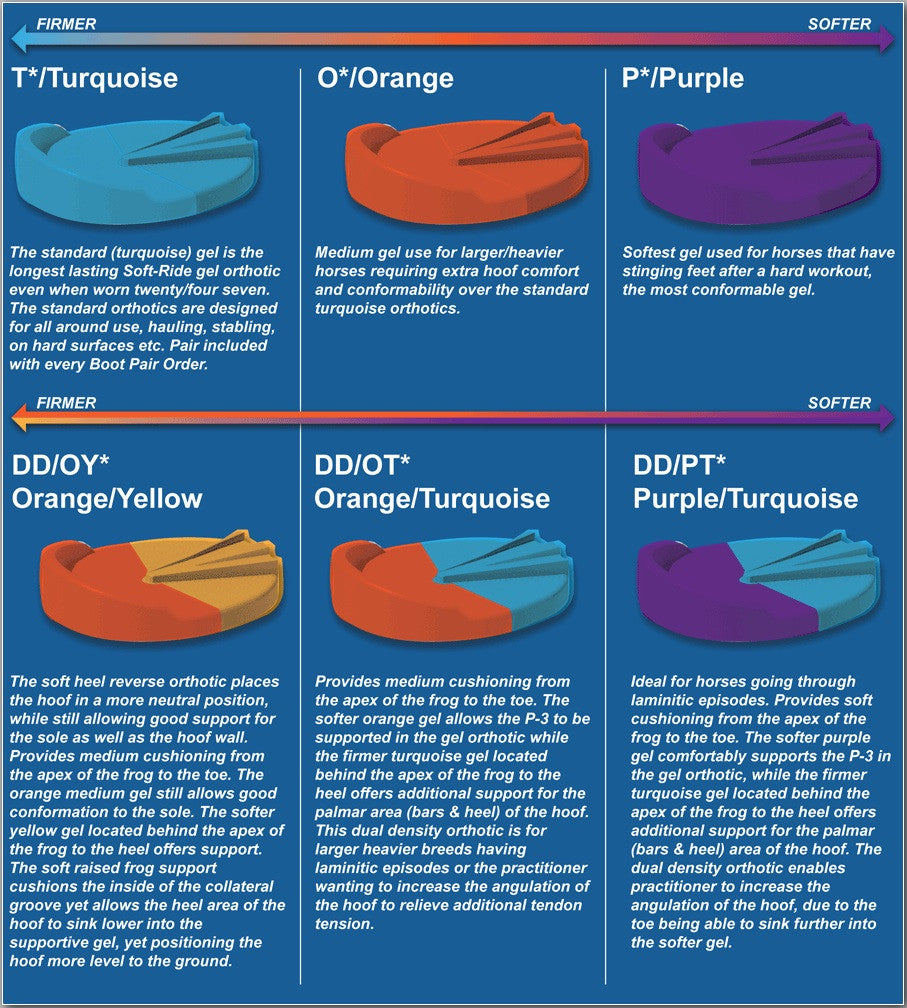 Soft-Ride Orthotics