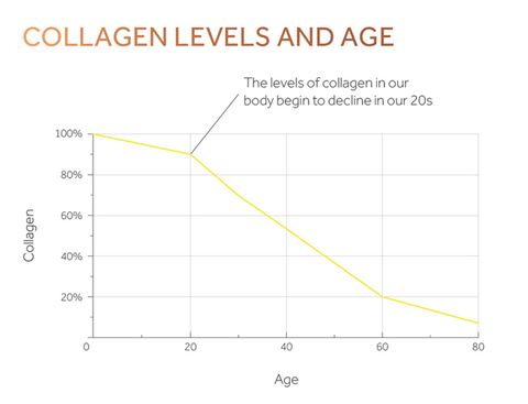 Collagen Level and age - Dodjivi