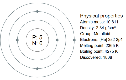 Diagram Of An Atom Of Boron