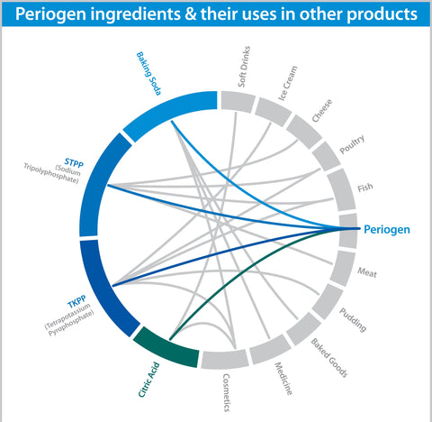 Periogen Ingredient Wheel