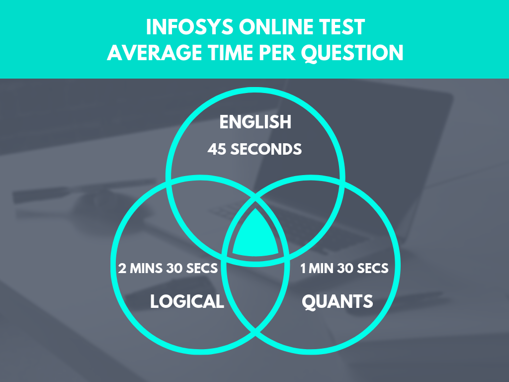 Infosys Recruitment 2020 - Pattern, Syllabus, Dates