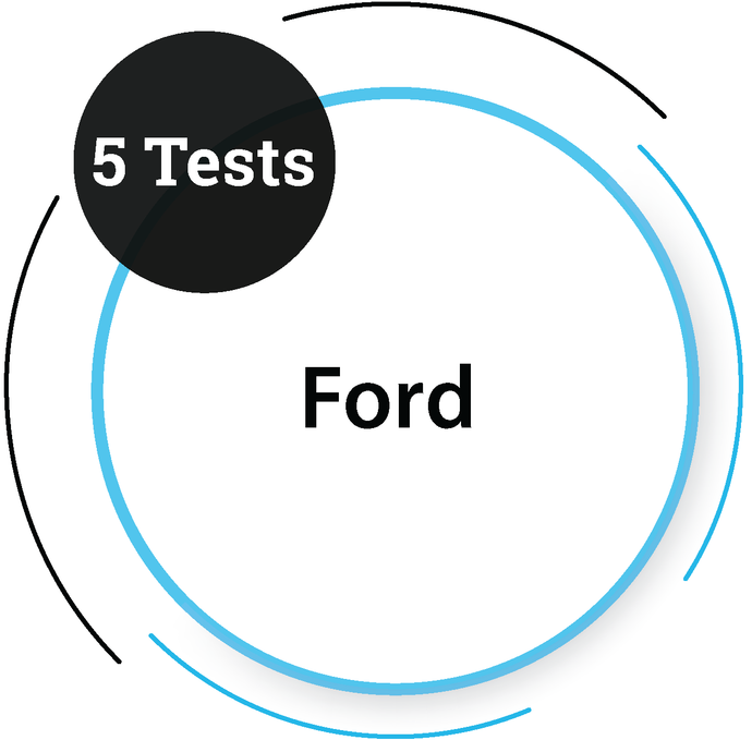 Ford (5 Tests) Core Engineering Company - PlacementSeason