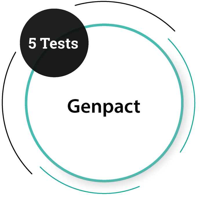 Genpact (5 Tests) IT Service Company - PlacementSeason