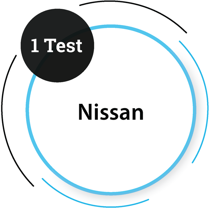 Nissan (1 Tests) Core Engineering Company - PlacementSeason