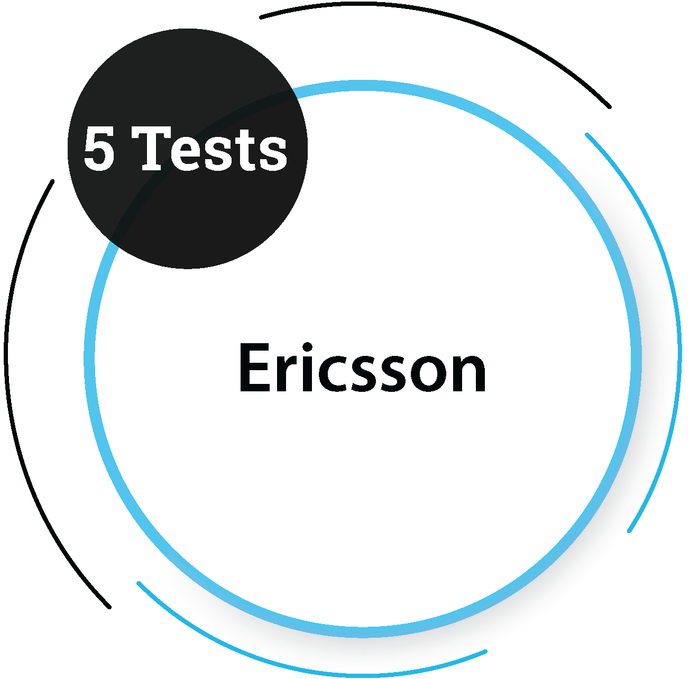 Ericsson (5 Tests) Core Engineering Company - PlacementSeason
