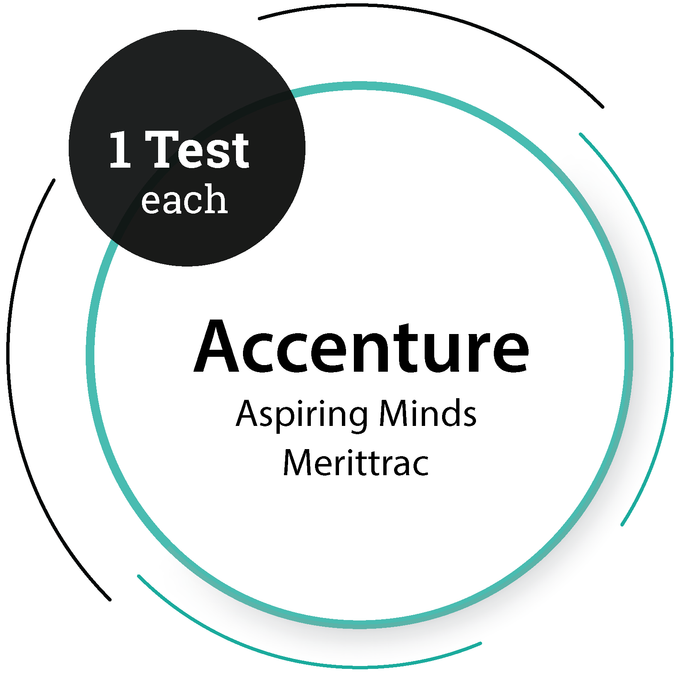 Accenture (1 test each) - Aspiring Minds & Merittrac IT Service Company - PlacementSeason