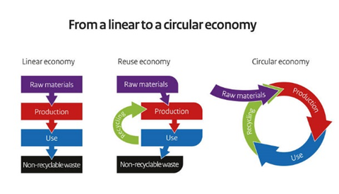 From a linear a circular economy