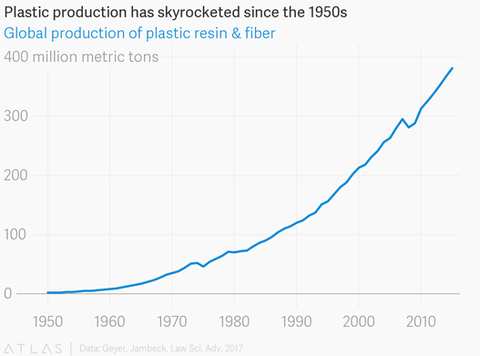 Plastic production has skyrocketed since the 1950s