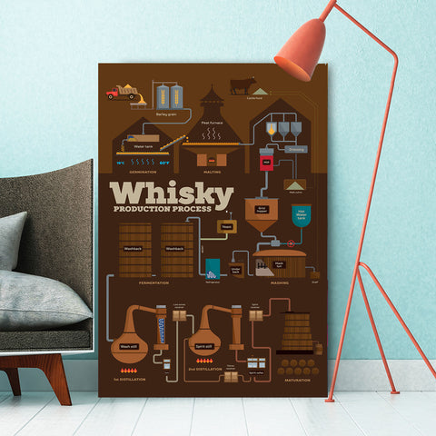 Whisky Production Process Poster – Extra Large Metal Kitchen Wall Art Print
