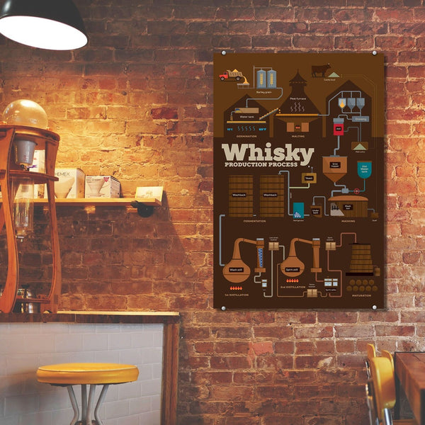 Whisky Production Process – Metal Poster