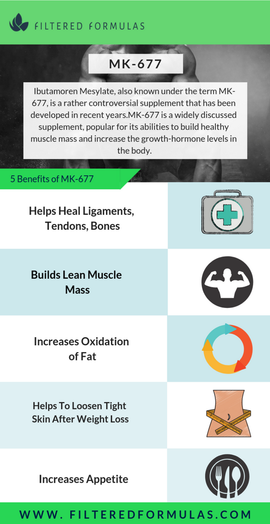 MK-677 Review – Benefits, Mechanism of Action, & Side