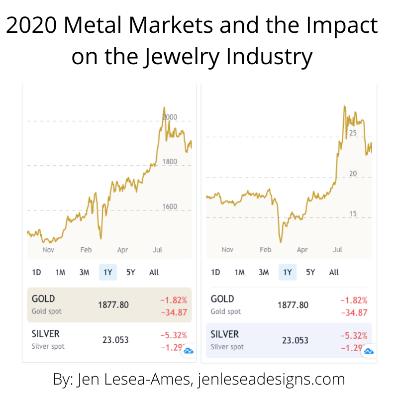 2020 Metal Markets and the Impact on the Jewelry Industry