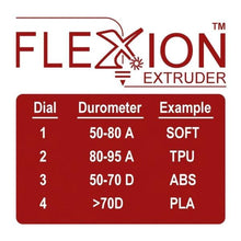 Flexion Retrofit Kit for Common Dual Extruder