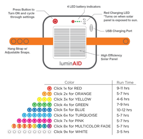 Light Specifications for the LuminAid Spectra USB Solar Lantern Flashlight