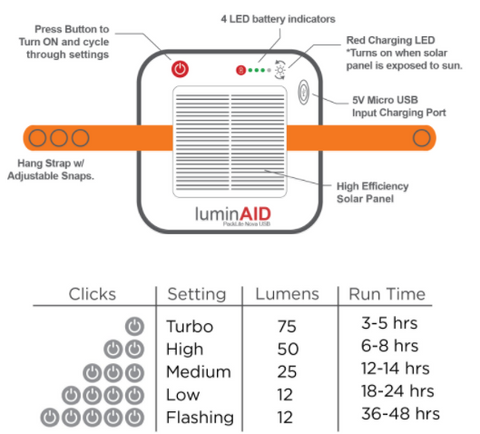 Settings and Instructions for the Luminaid Packlite Nova USB Solar Lantern