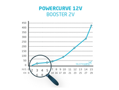 Power Curve for the Silent Wind 400+ Watt Wind Turbine
