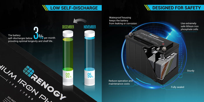 Renogy Lithium Iron Phosphate Battery 12V 170Ah Features