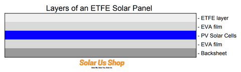 layers of ETFE solar panels