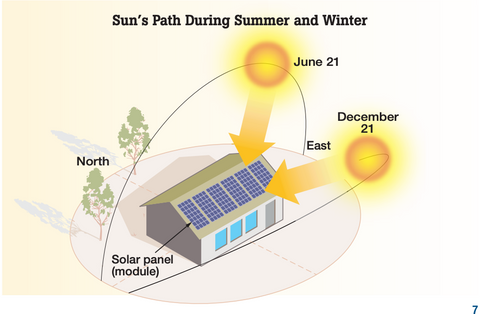 Sun's position in the sky for solar panels during the year