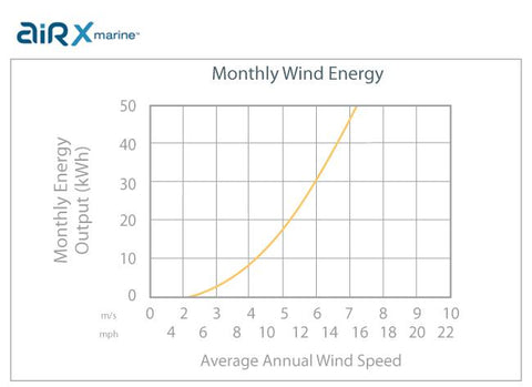 Energy Output Chart for 400W 12V 24V Wind Turbine Generator Primus Wind Power Air X Marine Windmill