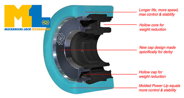 Atom Quad Wheel Core Technology diagram