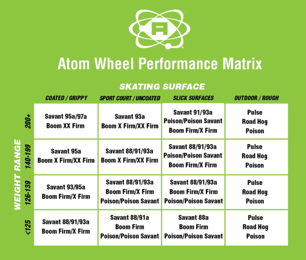 Atom Skates Quad Wheel Sizing Chart