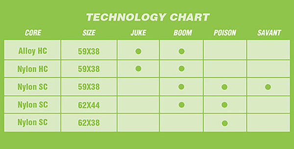 Atom Wheel technology chart