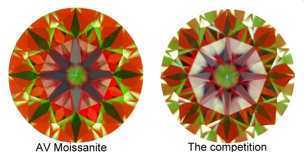 Super Ideal Cut Moissanites: Part 2 Refractive Index