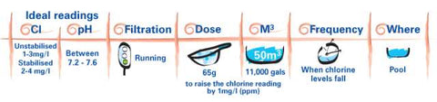 Fi-clor-superfast-chlorine-granules-shock-dosing-chart-swimming-pool-chemicals-world-of-pools
