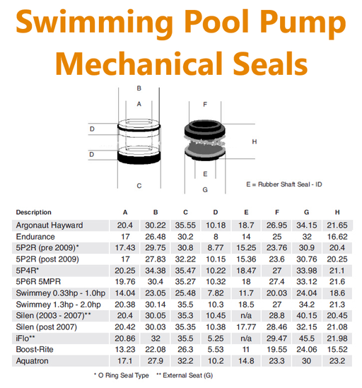 Swimming Pool Pump Mechanical Seals - World of Pools