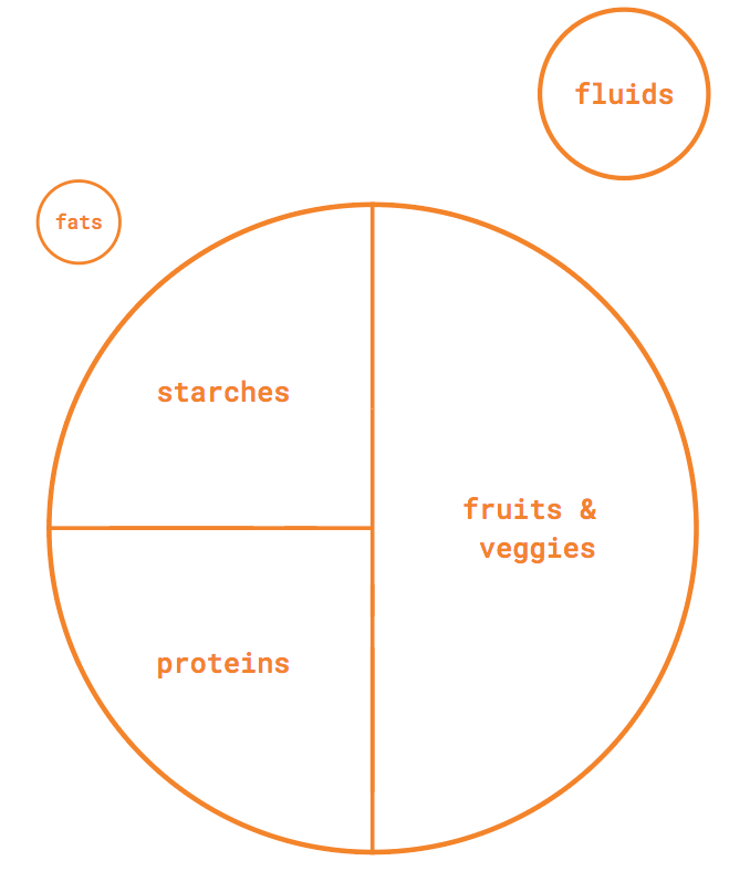 Starting Place Portion Sizes
