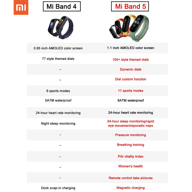Xiaomi Mi Band 5 Fitness Tracker 5ATM