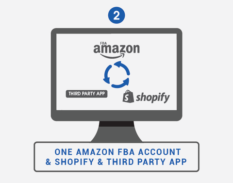Shopify and Amazon integration via 3rd party app