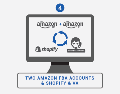 Two Amazon FBA accounts with Shopify integration