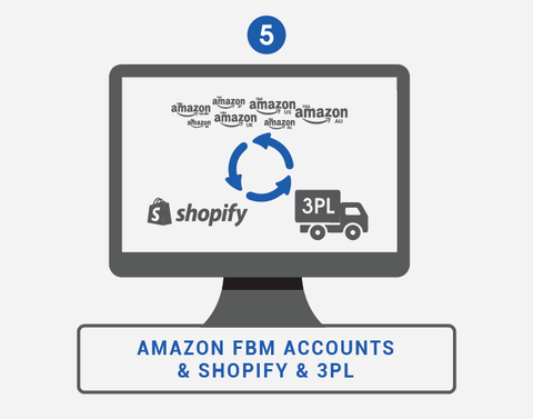 Amazon FBM and Shopify integration
