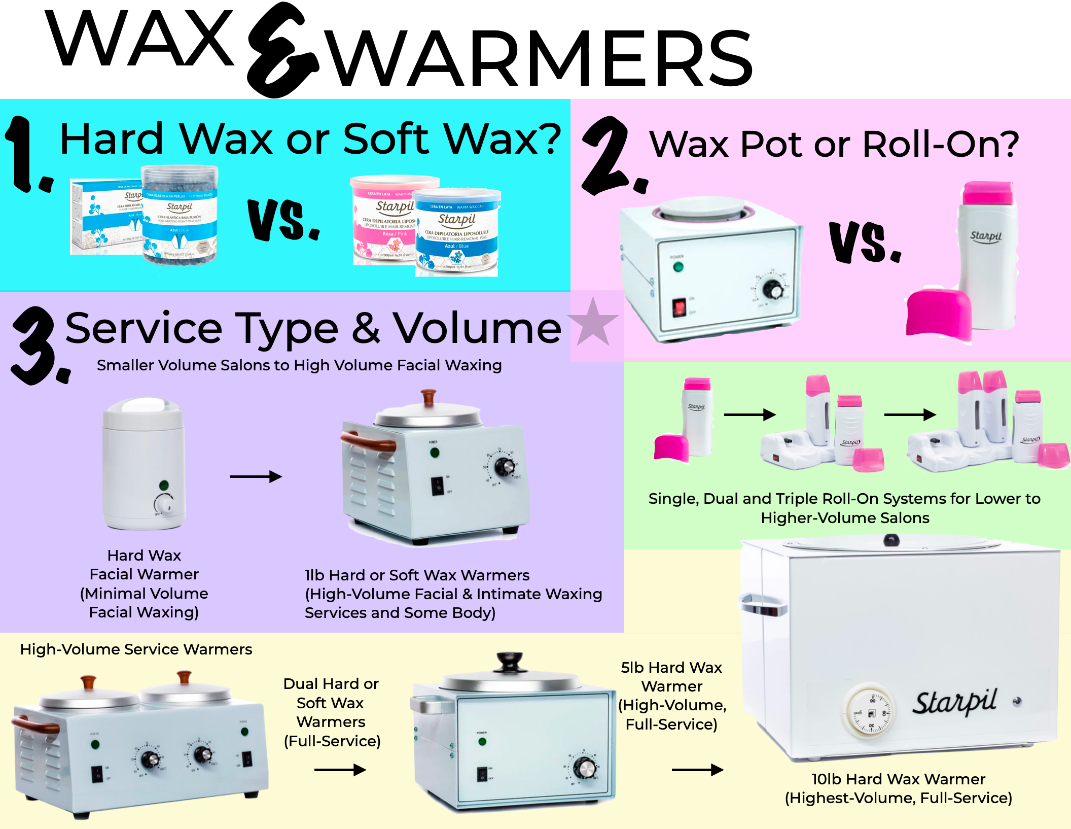 Choose Your Wax and Warmer!