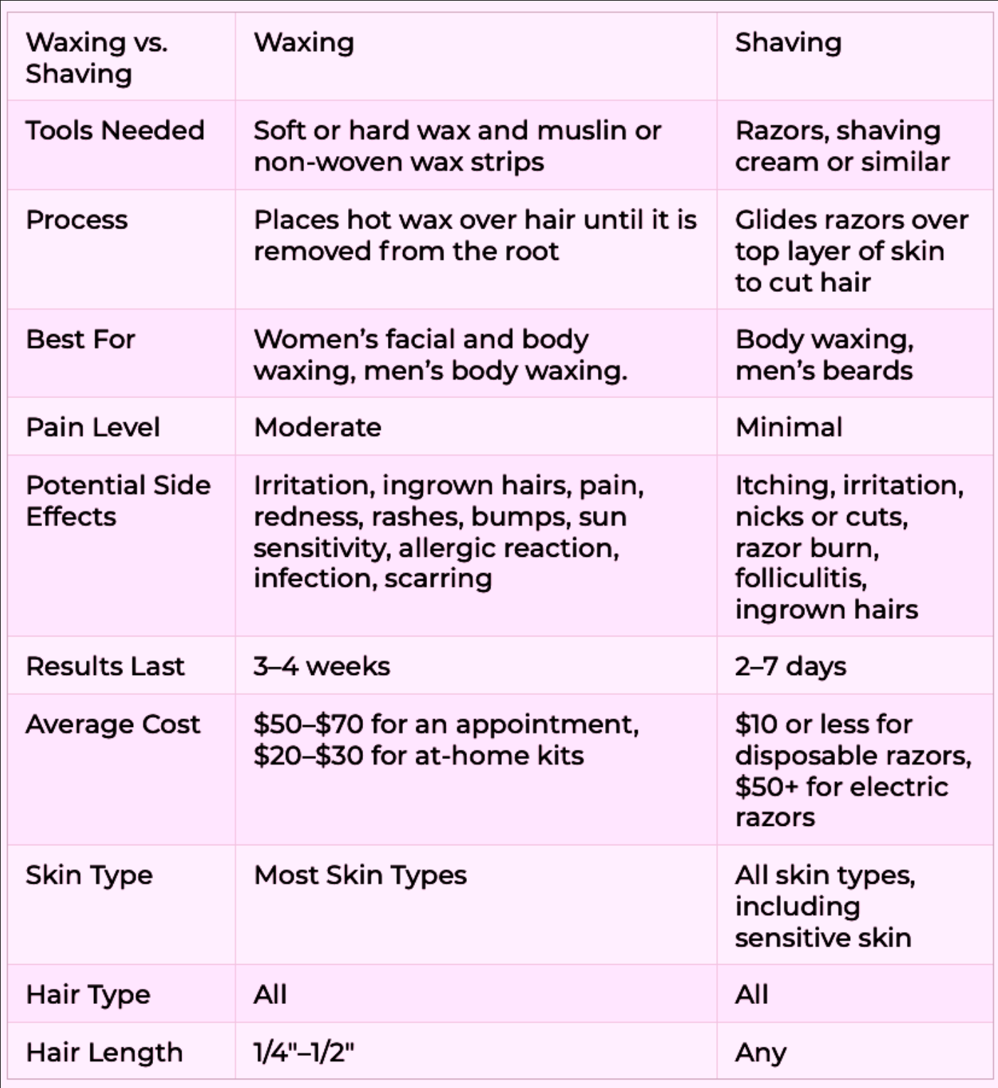 Comparing Waxing and Shaving