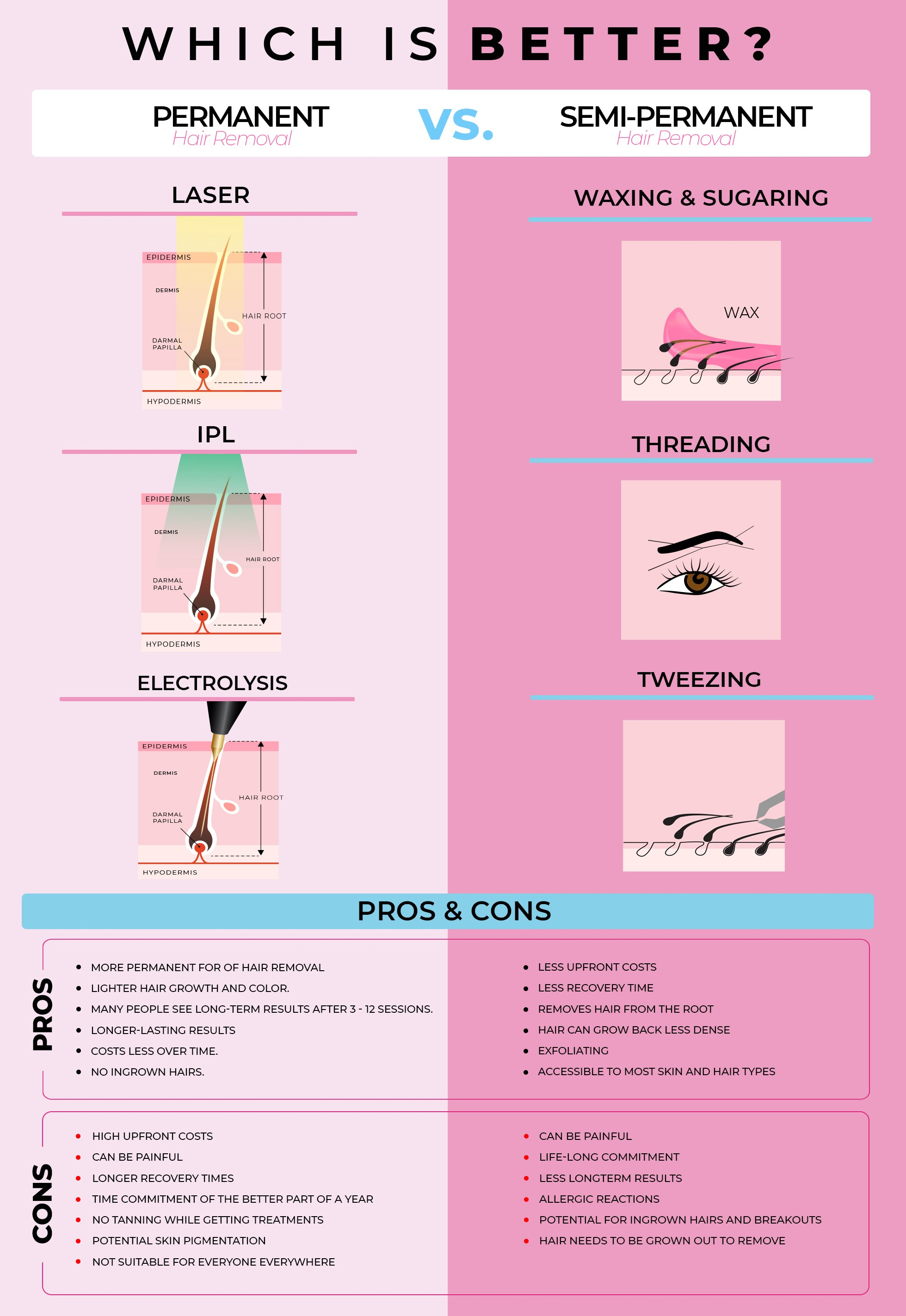 Permanent vs Semi-Permanent Hair Removal