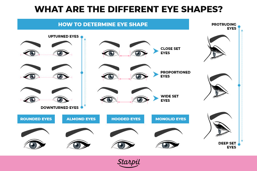 Different types of eye shapes